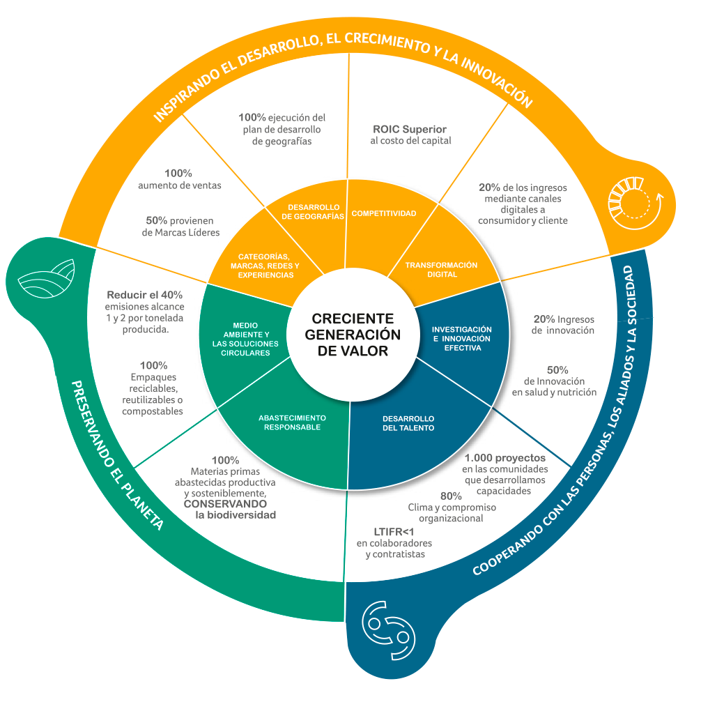 Objetivos estratégicos (infográfico)